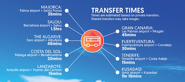 Transfer times from airports to favourite family holiday destinations