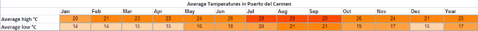 Holiday weather for Puerto del Carmen