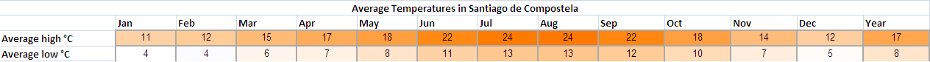 Holiday weather for Santiago de Compostela